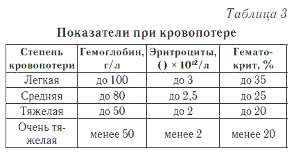 Общий анализ крови - расшифровка анализов без консультации врача